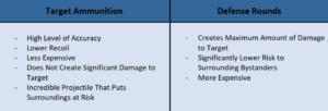 Target Ammunition vs Defense Rounds